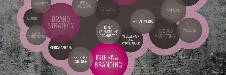 Interne branding
